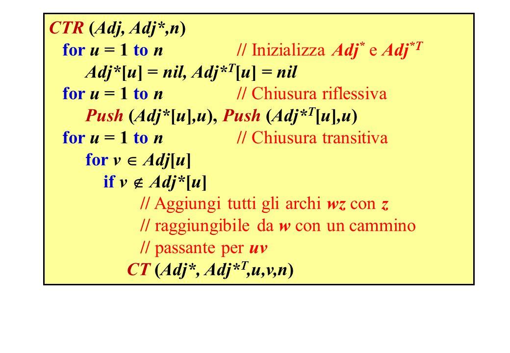 CTR (Adj, Adj*,n) for u = 1 to n // Inizializza Adj* e Adj*T. Adj*[u] = nil, Adj*T[u] = nil. for u = 1 to n // Chiusura riflessiva.